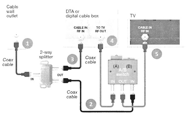 A B Switch Schematic http://pc.net/news/2011-03-04/comcast_upgrade_not_comcastic