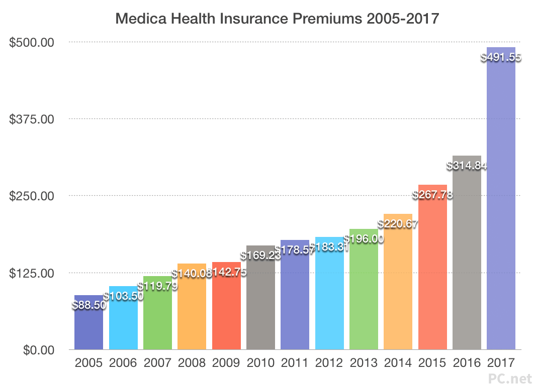 Medica Health Insurance Premiums Chart 2005 - 2017