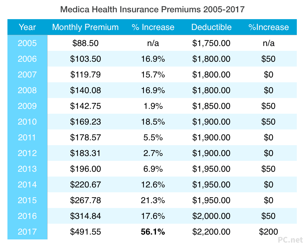 Medica Health Insurance Premiums Table 2005 - 2017